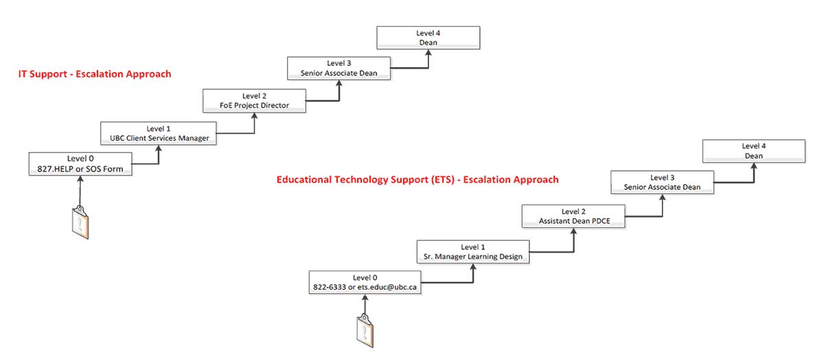escalation-diagram